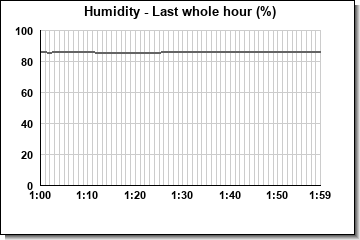 Humidity last whole hour