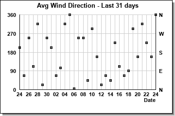 Avg Wind Direction last 31 days