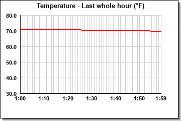 Temperature last whole hour