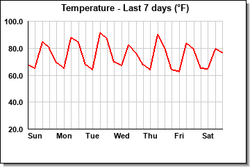 Temperature last 7 days